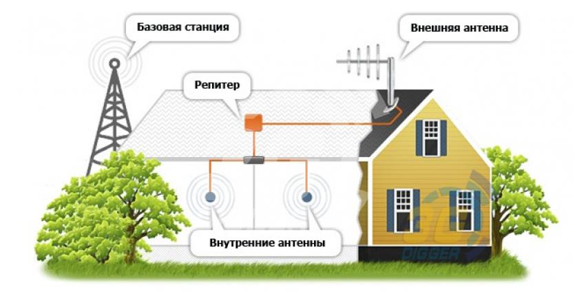 Усиление сигнала мобильной связи CDMA / GSM / UMTS / LTE