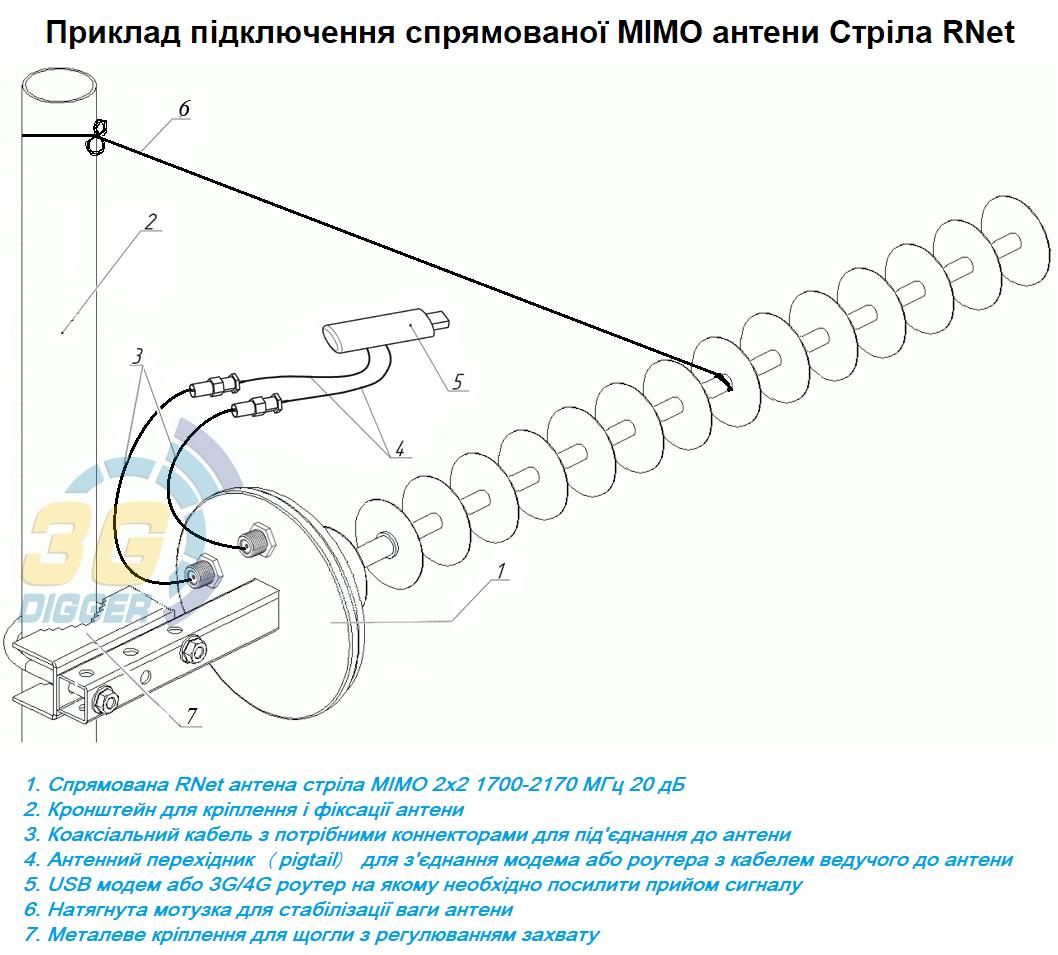 Приклад підключення спрямованої 3G/4G антени Стріла RNet (MIMO 2x2) 1700-2170 МГц з посиленням 20 дБ