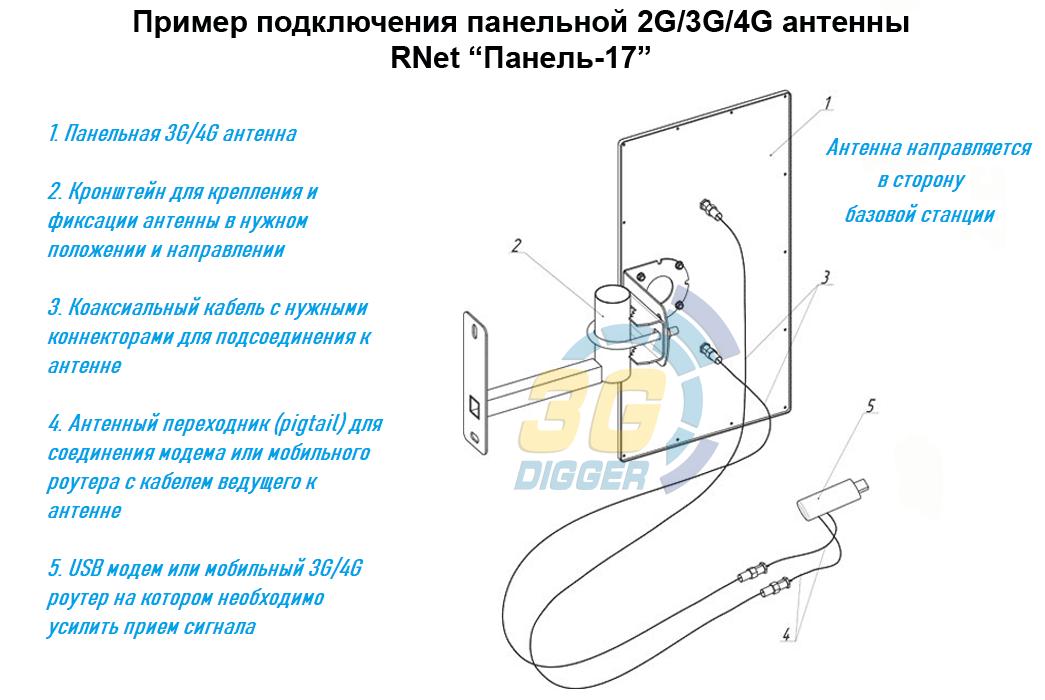 """Пример подключения панельной 2G/3G/4G антенны RNet """"Панель-17"""""""