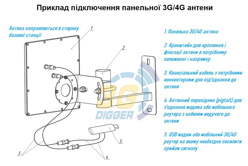 Приклад підключення панельної 3G/4G антени