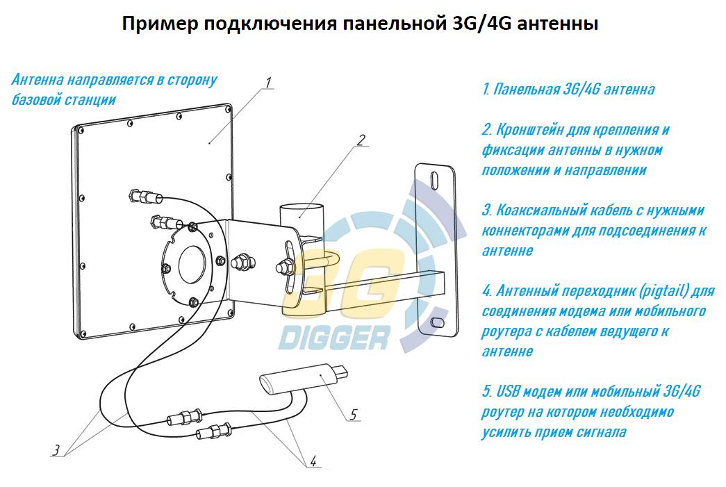 Пример подключения панельной 3G/4G антенны