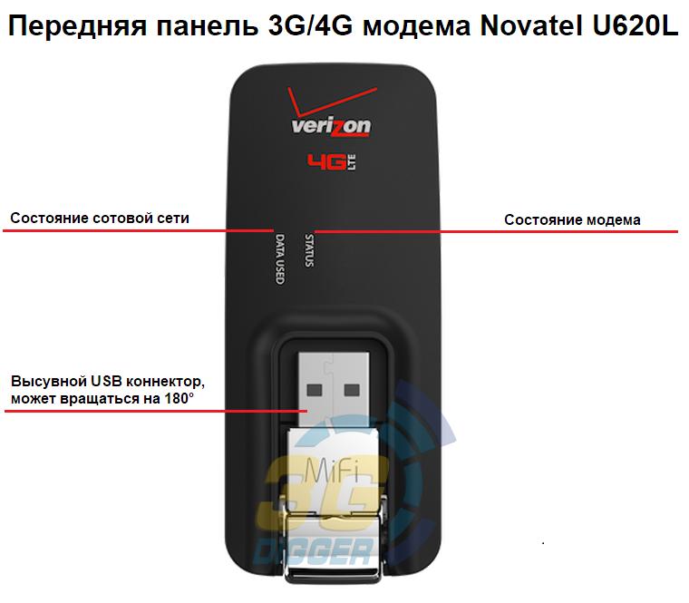 Передняя панель 3G/4G модема Novatel U620L