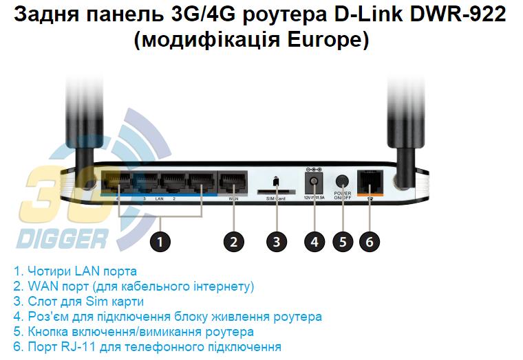 Задня панель D-Link DWR-922 модифікація Europe