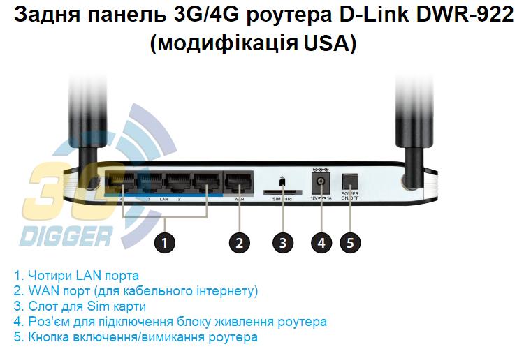Задня панель D-Link DWR-922 модифікація USA