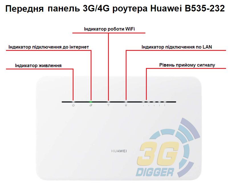 Передня панель 4G роутера Huawei B535-232