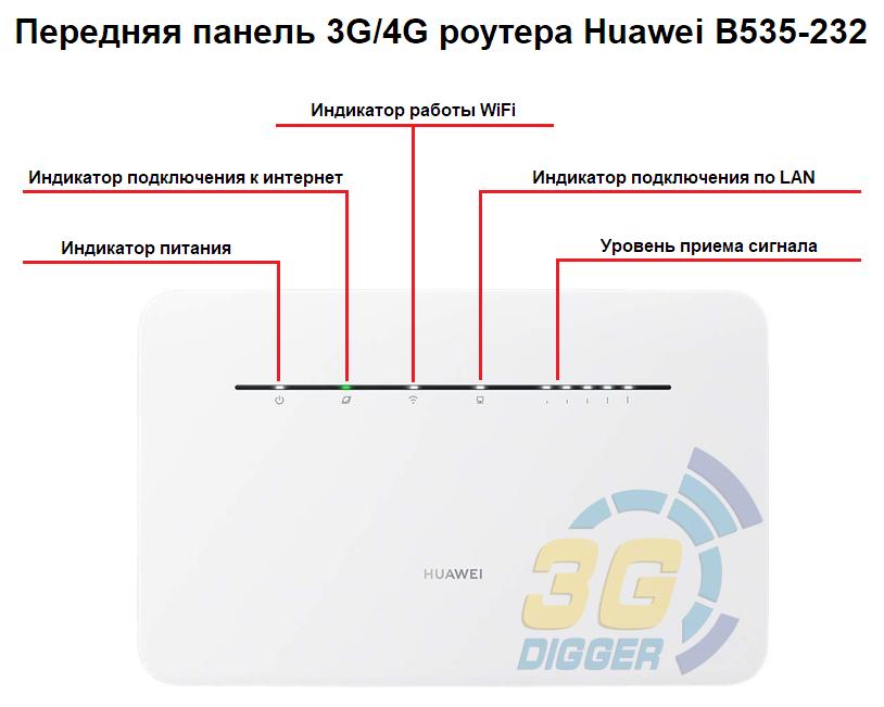 Передняя панель 4G роутера Huawei B535-232