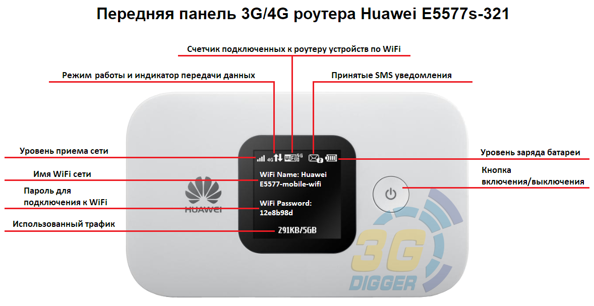 Передняя панель 3G/4G роутера Huawei E5577s-321
