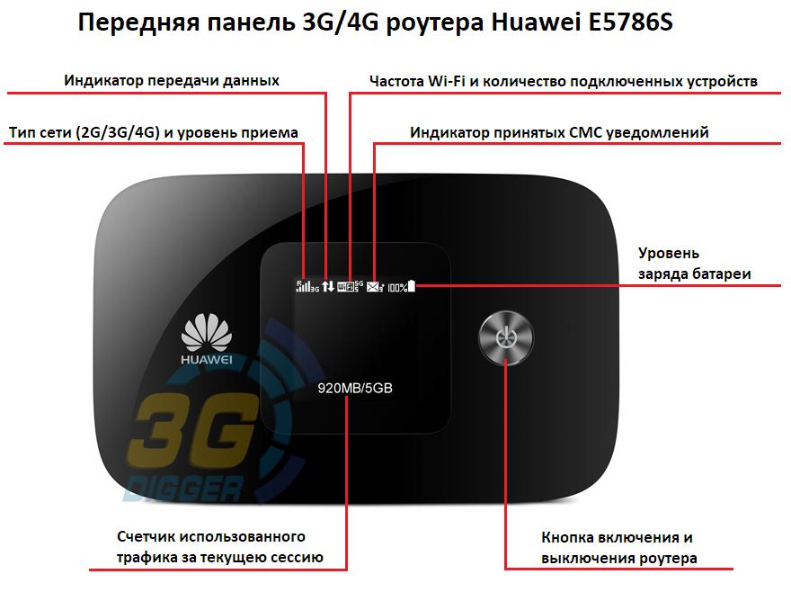 Передняя панель 4G роутера Huawei E5786s