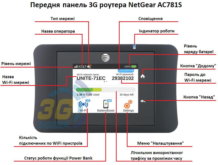 Передня панель 3G роутера NetGear AC781S