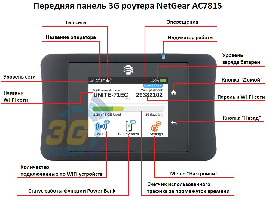 Передняя панель 3G роутера NetGear AC781S