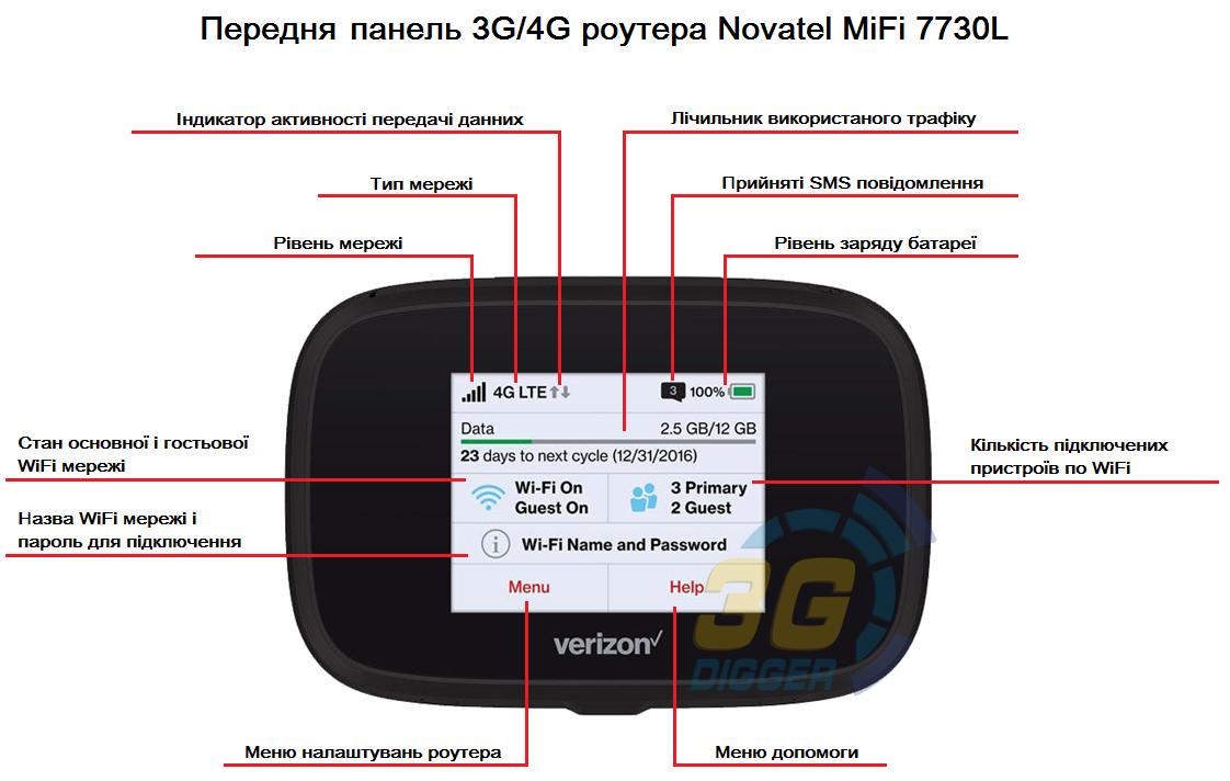 Мобільний 3G/4G WiFi роутер Novatel MiFi 7730L купити в