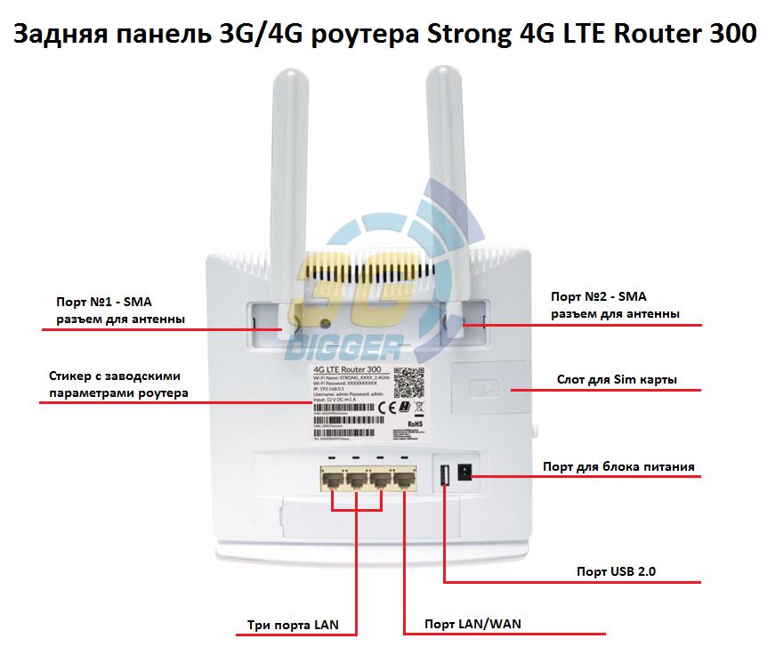 Задняя панель маршрутизатора Strong 4G LTE Router 300