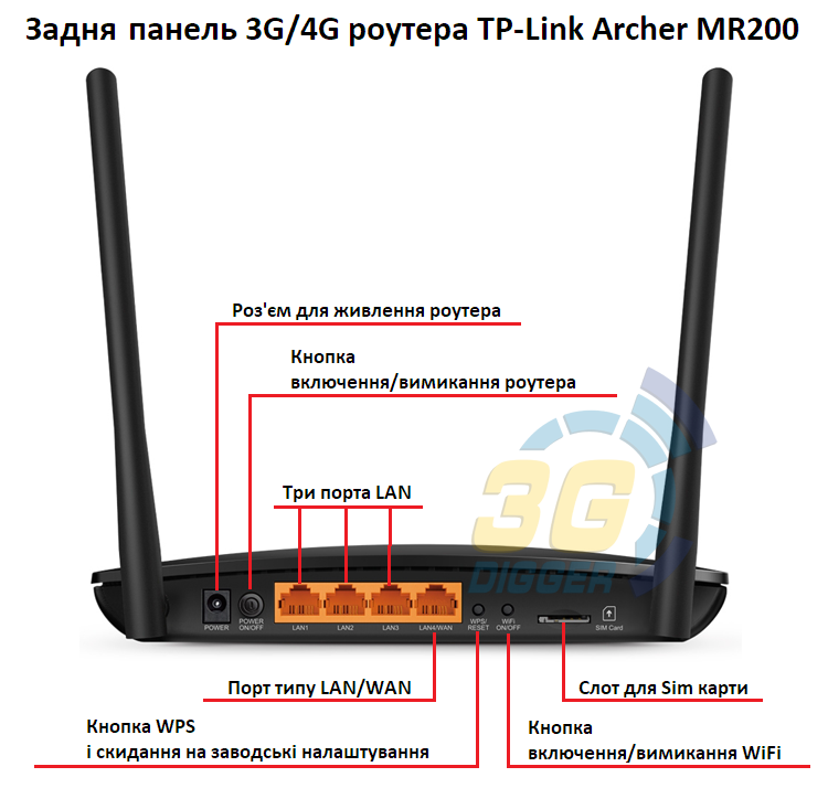 TP-Link Archer MR200 задня панель