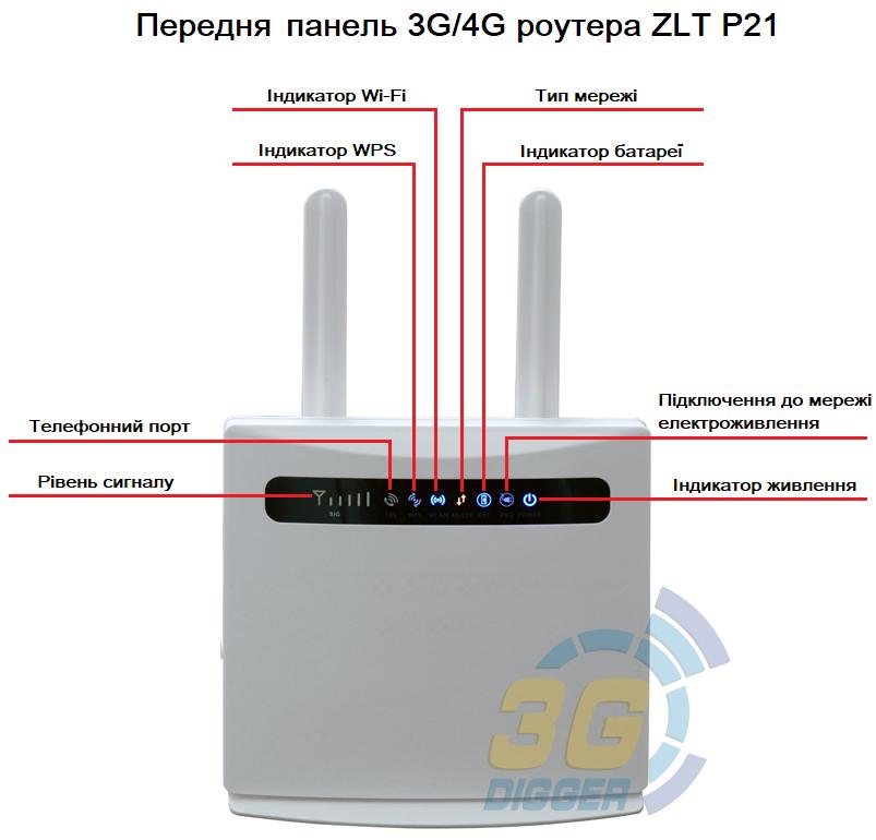 Передня панель 4G роутера ZLT P21