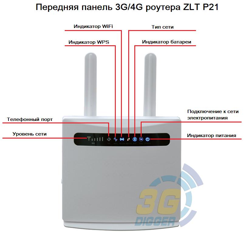 Передняя панель 4G роутера ZLT P21