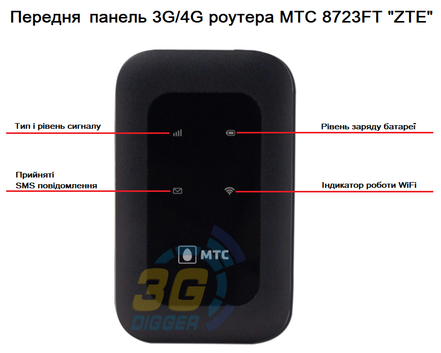 Передня панель 3G / 4G роутера МТС 8723FT (ZTE)