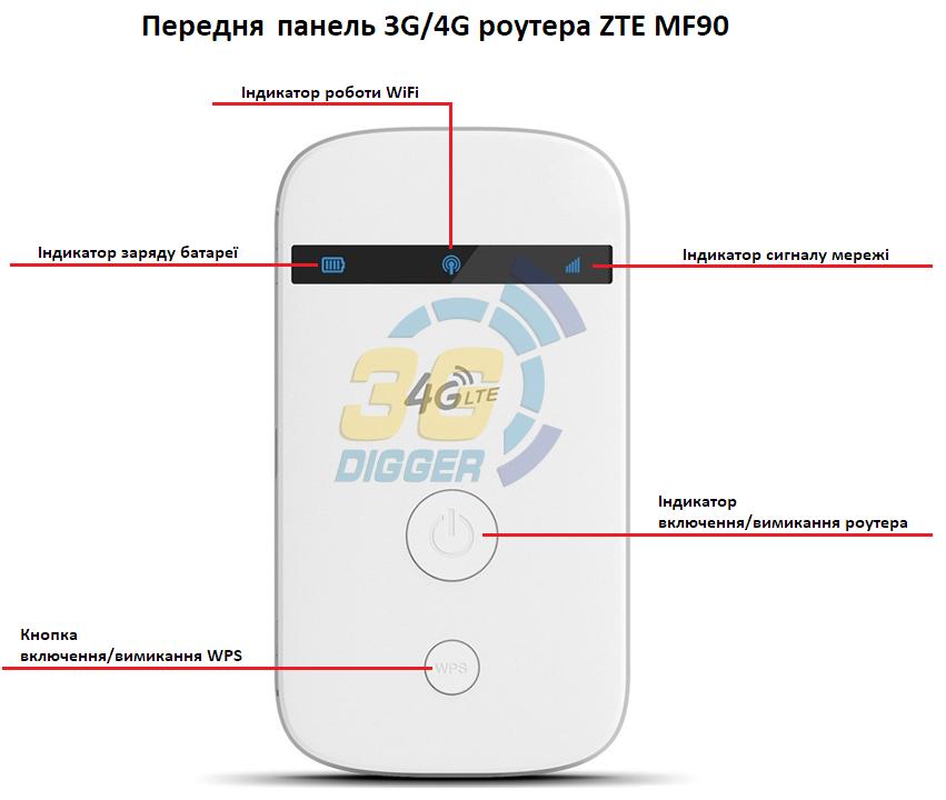 Передня панель 3G/4G роутера ZTE MF90