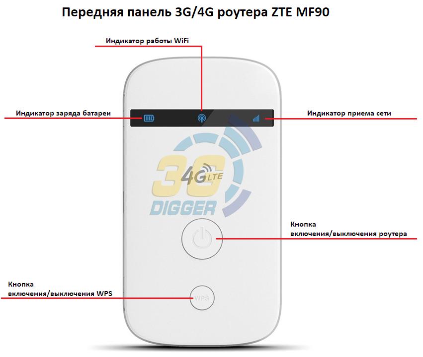 Передняя панель 3G/4G роутера ZTE MF90