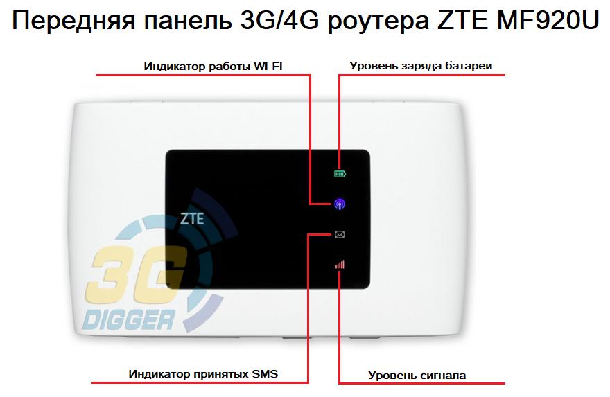 Передняя панель роутера ZTE MF920U