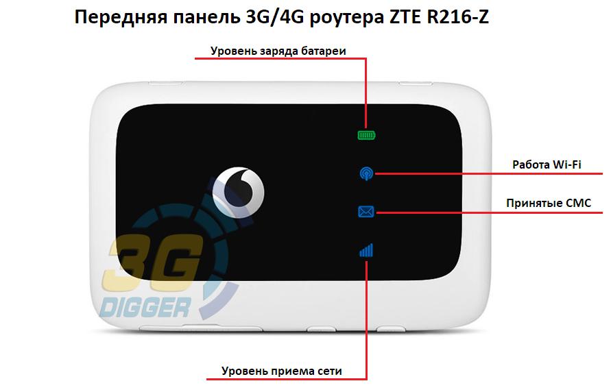 Передняя панель 4G роутера ZTE R216-z