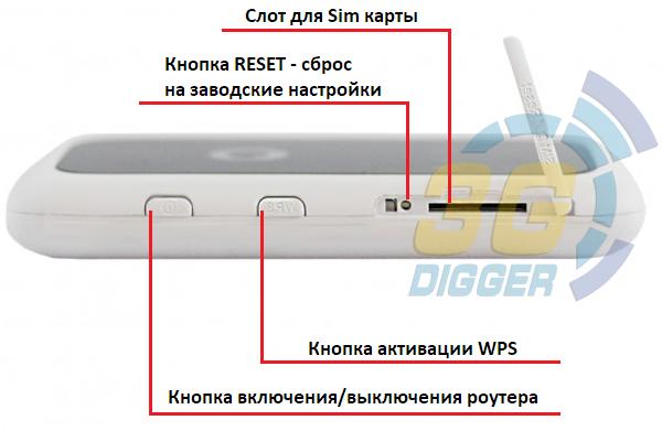 Слоты и кнопки в ZTE R216-z