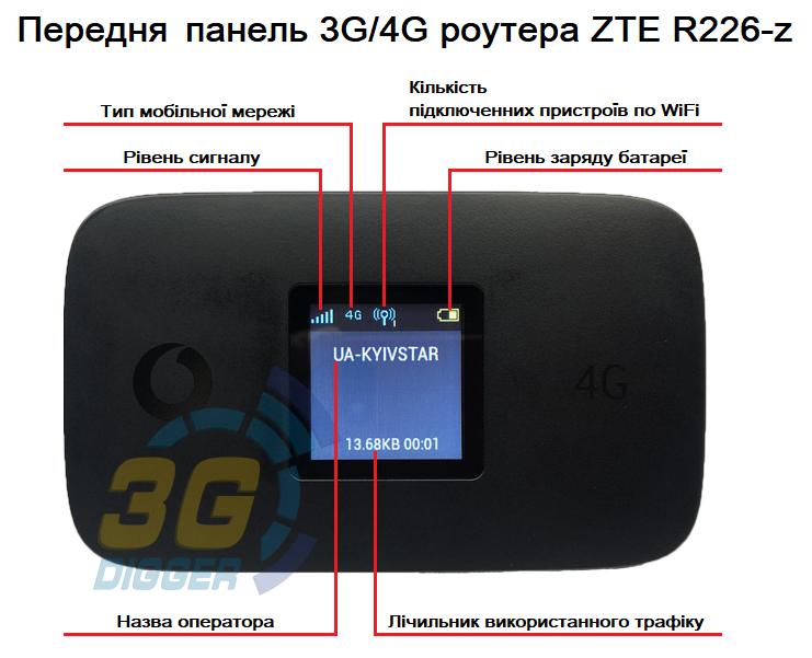 Передня панель 3G/4G роутера R226-z