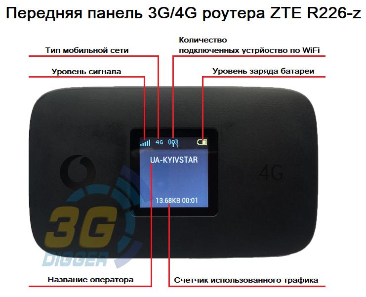 Передняя панель 3G/4G роутера R226-z