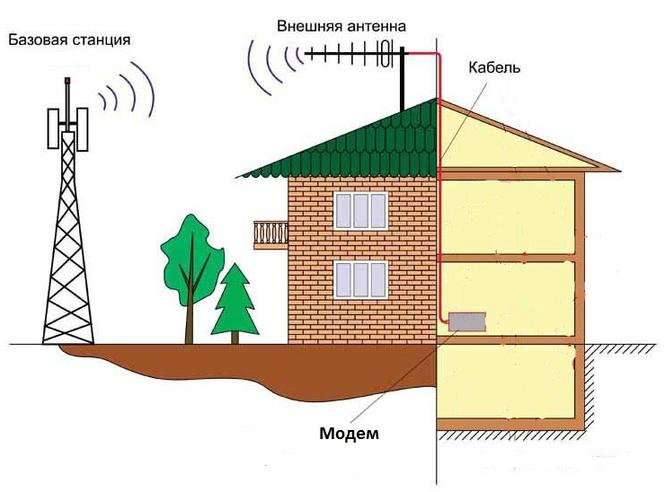 Пример монтажа 3G/4G комплекта для дачи