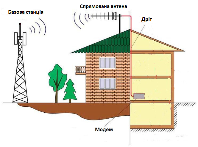 Приклад монтажу 3G/4G комплекту для дачі