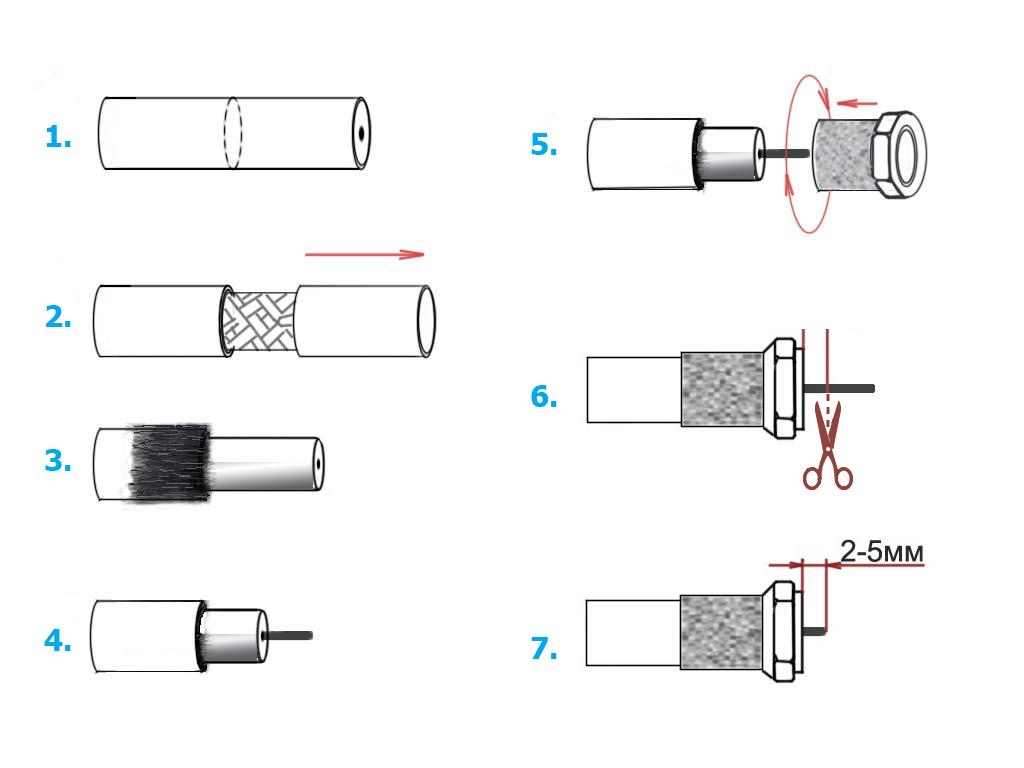 Процедура накручування коннектора F