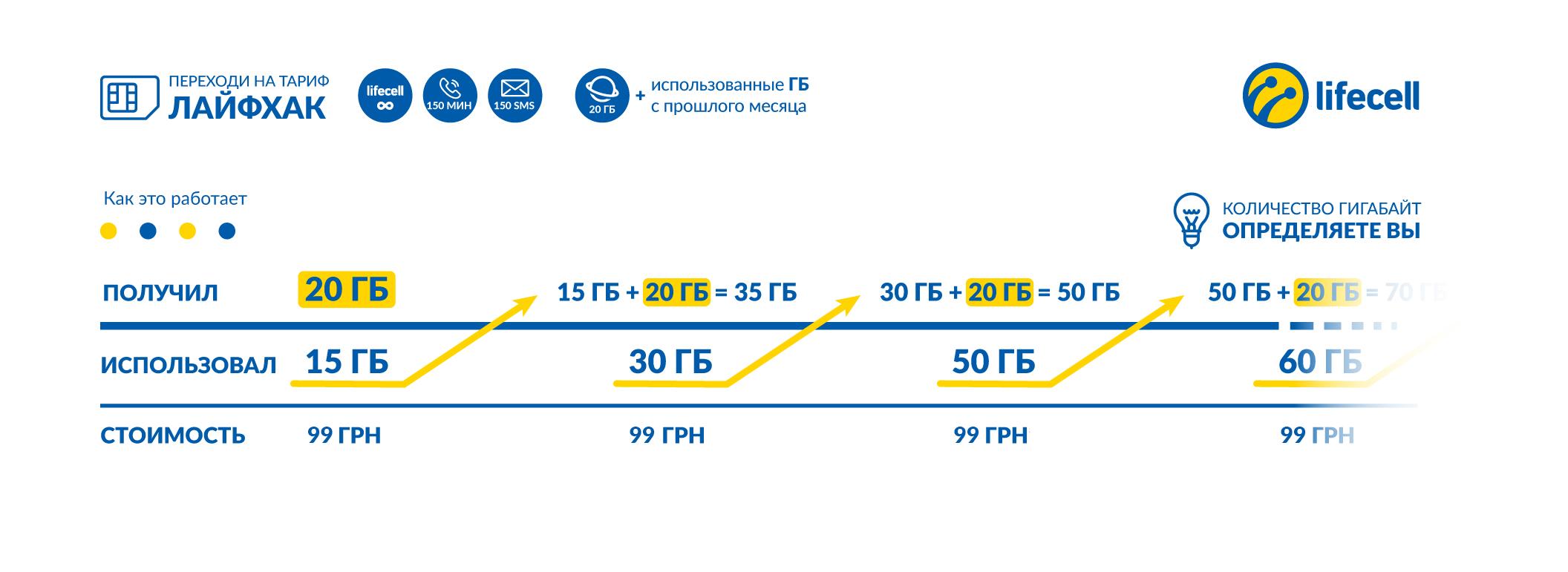 Схема начисления трафика в пакете Лайфхак