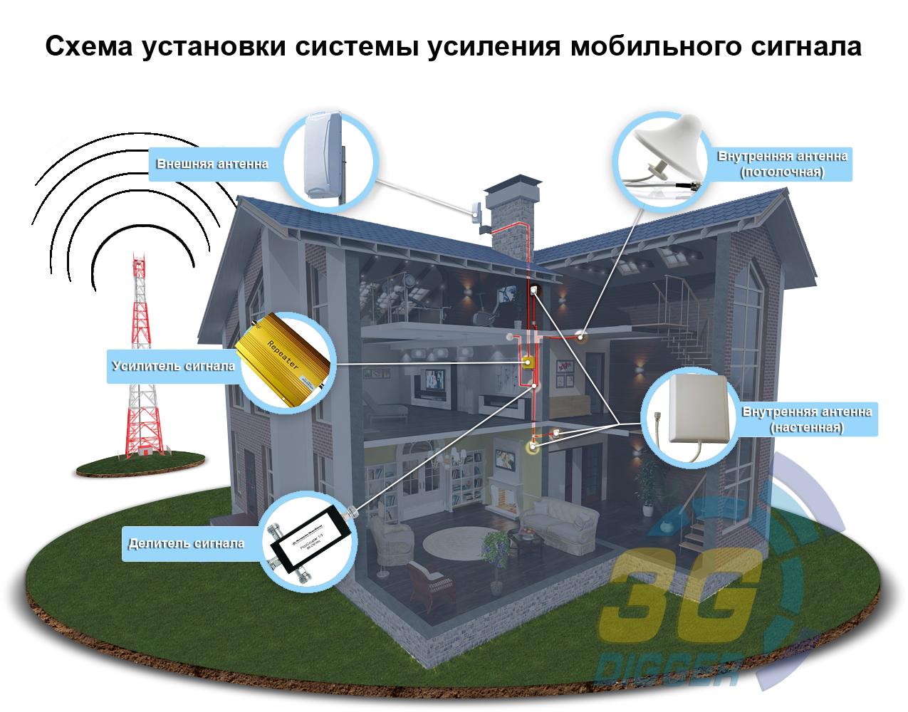 Схема установки системы усиления мобильного сигнала
